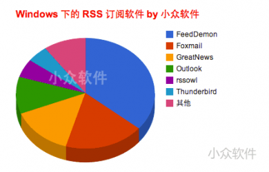 Windows/OS X 下的 RSS 阅读器推荐 22