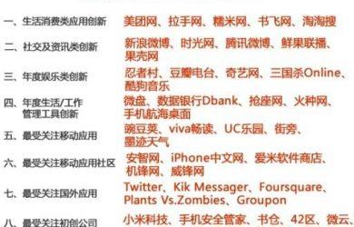 """ChinaMode2010 零零壹"" 评选结果揭晓 22"