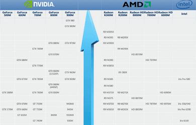 天梯图 - 桌面/手机 CPU、桌面/笔记本 显卡「性能对比图」 10